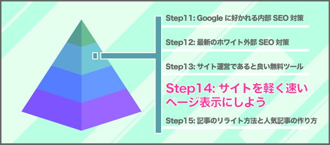 step14 - 初心者アフィリエイト.com